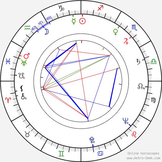 Soli Labbart astro natal birth chart, Soli Labbart horoscope, astrology