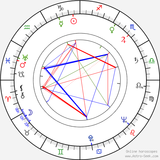 Stan Lee birth chart, Stan Lee astro natal horoscope, astrology