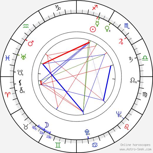 Sven Nykvist astro natal birth chart, Sven Nykvist horoscope, astrology