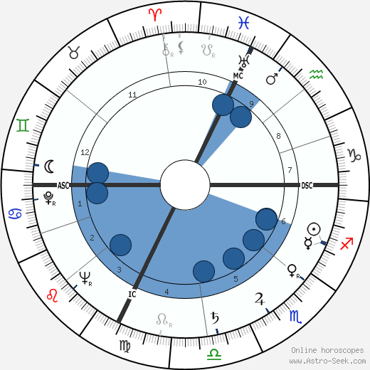 Widmer Milandri wikipedia, horoscope, astrology, instagram
