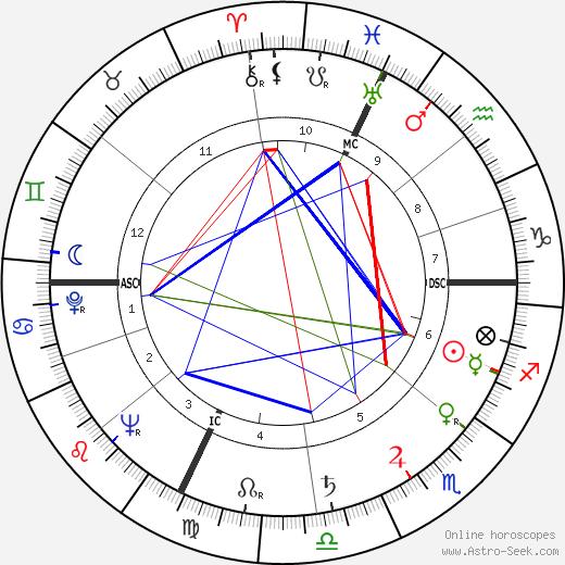 Widmer Milandri день рождения гороскоп, Widmer Milandri Натальная карта онлайн