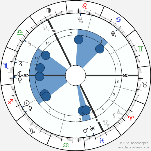 William Duncan horoscope, astrology, sign, zodiac, date of birth, instagram