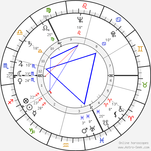 William Duncan birth chart, biography, wikipedia 2019, 2020