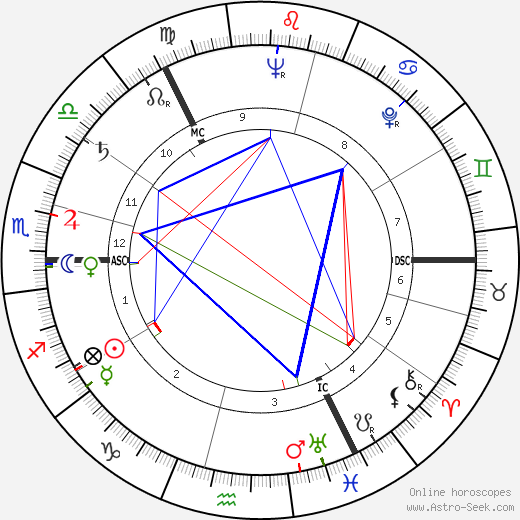 William Duncan birth chart, William Duncan astro natal horoscope, astrology