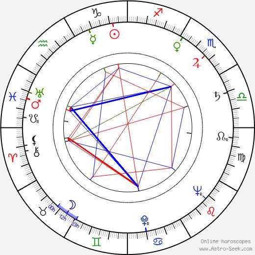 Yvette Etiévant astro natal birth chart, Yvette Etiévant horoscope, astrology