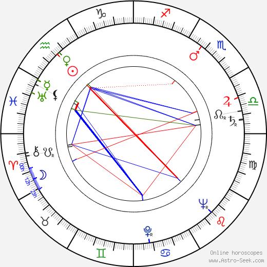 Andrej Lettrich birth chart, Andrej Lettrich astro natal horoscope, astrology