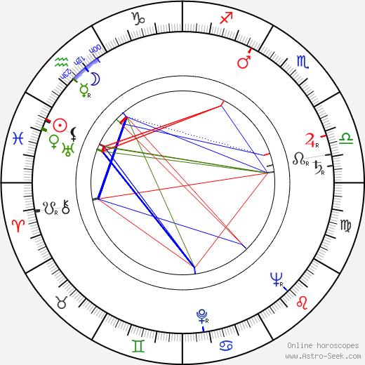 Angela Greene birth chart, Angela Greene astro natal horoscope, astrology