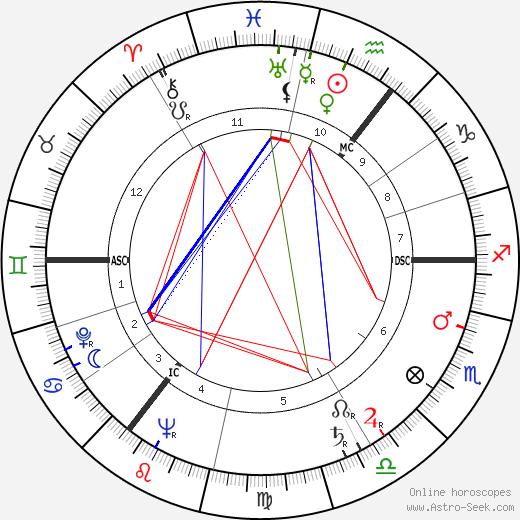 Arnold Keyserling день рождения гороскоп, Arnold Keyserling Натальная карта онлайн