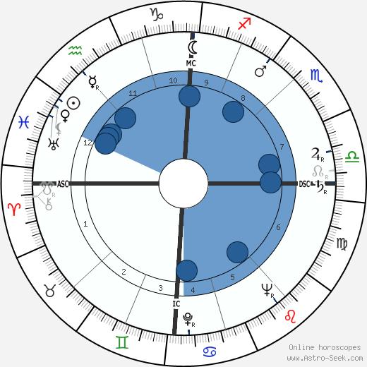 Colette Brosset wikipedia, horoscope, astrology, instagram