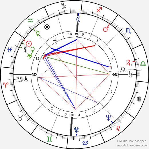 Colette Brosset tema natale, oroscopo, Colette Brosset oroscopi gratuiti, astrologia