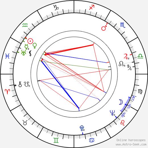 Erna Suchánová astro natal birth chart, Erna Suchánová horoscope, astrology