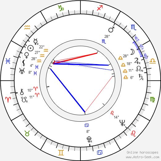 Faith Brook birth chart, biography, wikipedia 2020, 2021
