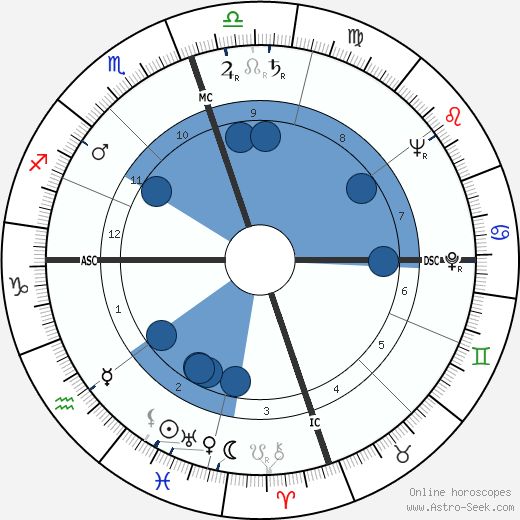 Geraldine Price horoscope, astrology, sign, zodiac, date of birth, instagram