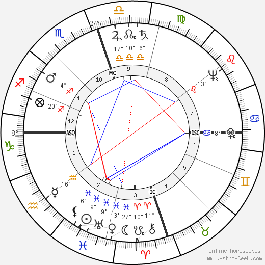 Geraldine Price birth chart, biography, wikipedia 2019, 2020