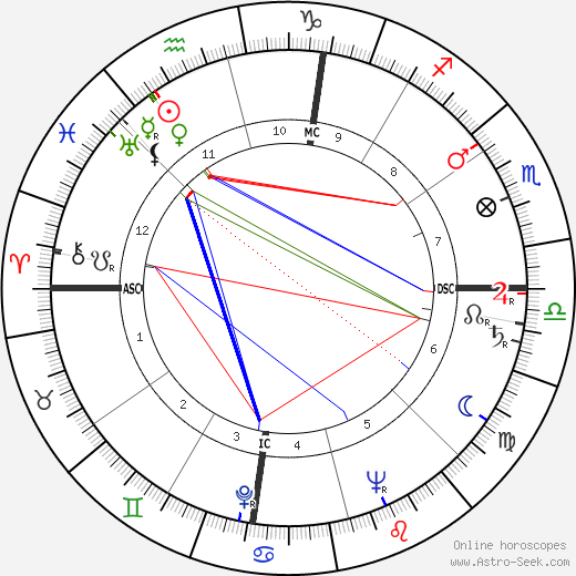 Hal Moore birth chart, Hal Moore astro natal horoscope, astrology