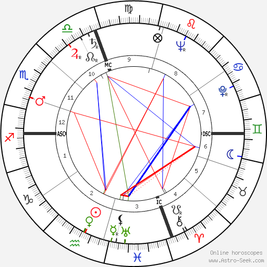 Haskell Wexler birth chart, Haskell Wexler astro natal horoscope, astrology