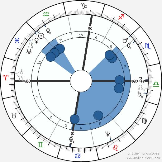 Hazy Osterwald wikipedia, horoscope, astrology, instagram