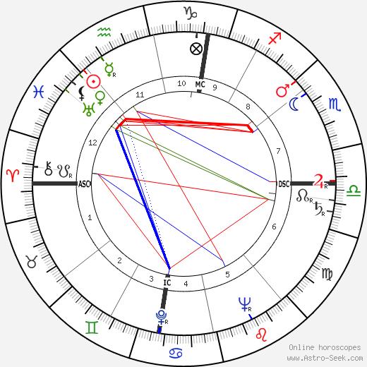 Hazy Osterwald день рождения гороскоп, Hazy Osterwald Натальная карта онлайн