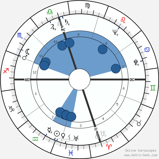 Helen Gurley Brown wikipedia, horoscope, astrology, instagram