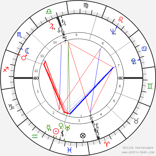 Helen Gurley Brown birth chart, Helen Gurley Brown astro natal horoscope, astrology