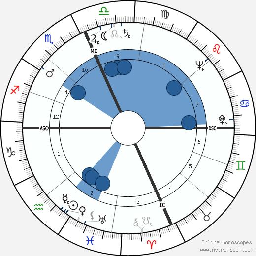 Herman Kahn wikipedia, horoscope, astrology, instagram