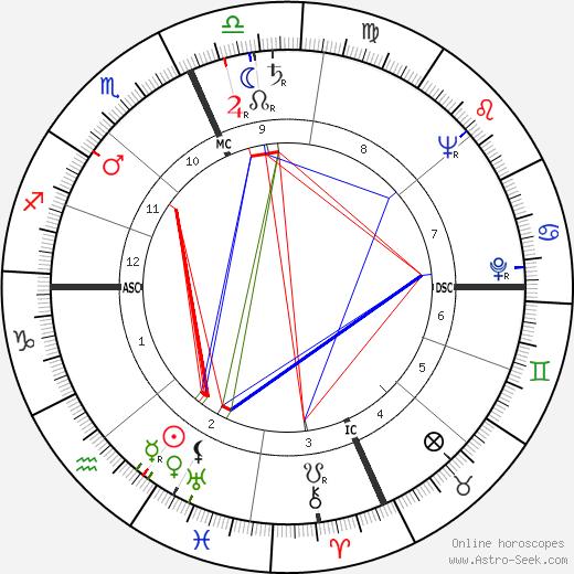Герман Кан Herman Kahn день рождения гороскоп, Herman Kahn Натальная карта онлайн