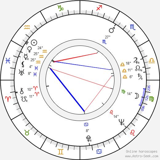 Horia Caciulescu birth chart, biography, wikipedia 2020, 2021