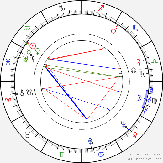 Horia Caciulescu birth chart, Horia Caciulescu astro natal horoscope, astrology