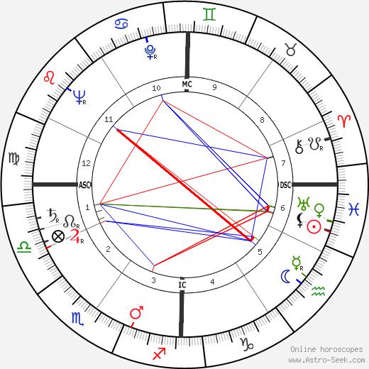 Horia Damian день рождения гороскоп, Horia Damian Натальная карта онлайн