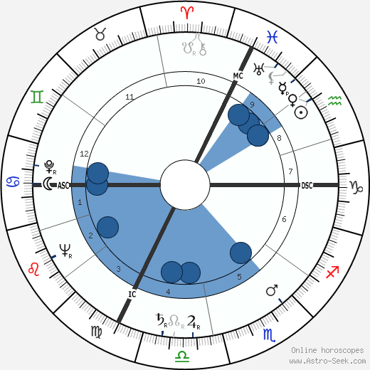Jacques Servier wikipedia, horoscope, astrology, instagram