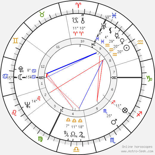 Jacques Servier birth chart, biography, wikipedia 2020, 2021