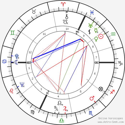 Jacques Servier birth chart, Jacques Servier astro natal horoscope, astrology