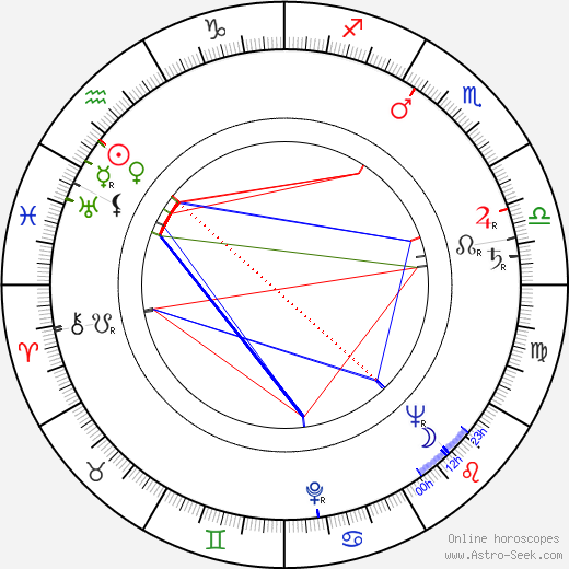 Jaromír Pleskot astro natal birth chart, Jaromír Pleskot horoscope, astrology