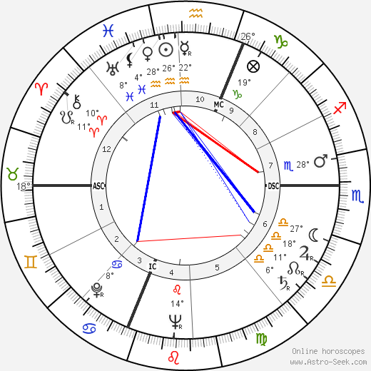 Jean Gaven birth chart, biography, wikipedia 2019, 2020