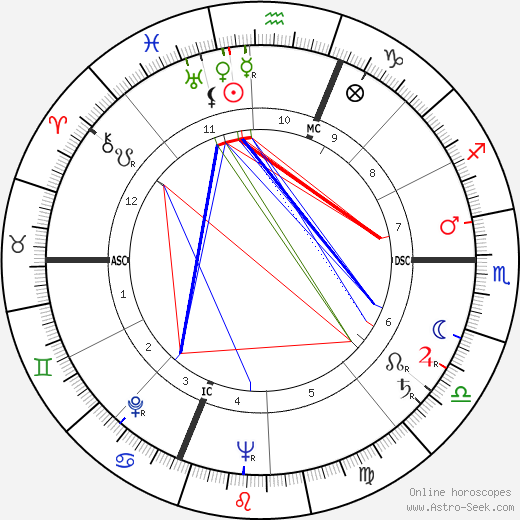 Jean Gaven birth chart, Jean Gaven astro natal horoscope, astrology