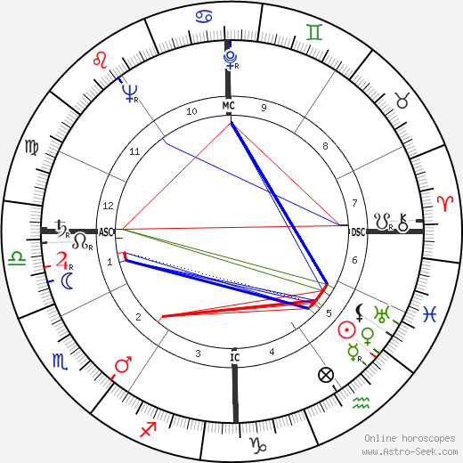 John Bayard Anderson tema natale, oroscopo, John Bayard Anderson oroscopi gratuiti, astrologia