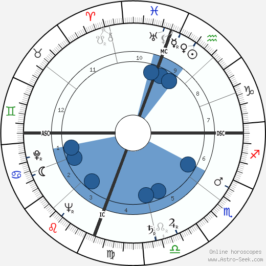 Kathryn Grayson horoscope, astrology, sign, zodiac, date of birth, instagram