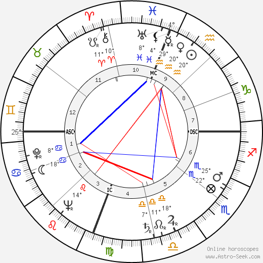 Kathryn Grayson birth chart, biography, wikipedia 2019, 2020