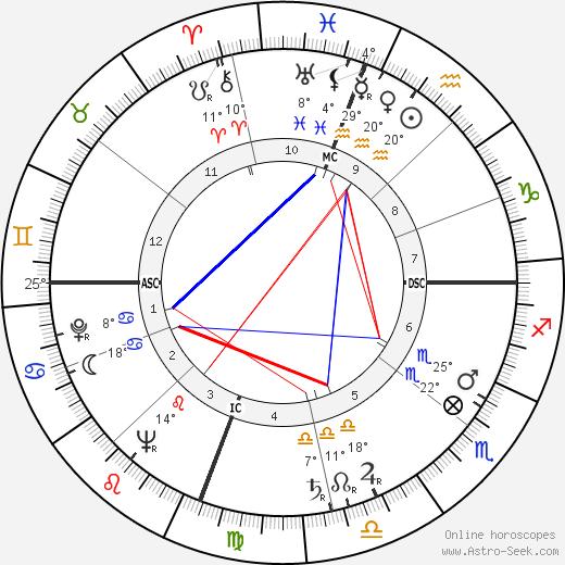 Kathryn Grayson birth chart, biography, wikipedia 2018, 2019