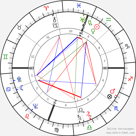 Kathryn Grayson astro natal birth chart, Kathryn Grayson horoscope, astrology