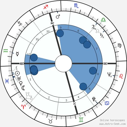 Louise Carletti wikipedia, horoscope, astrology, instagram