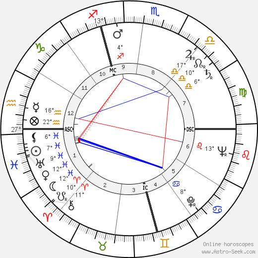 Louise Carletti birth chart, biography, wikipedia 2019, 2020