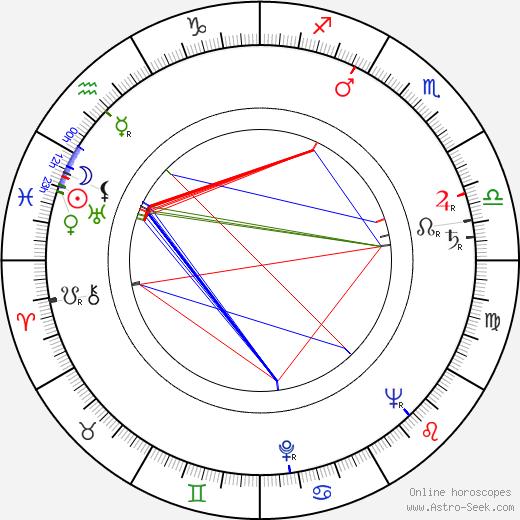Margaret Leighton astro natal birth chart, Margaret Leighton horoscope, astrology