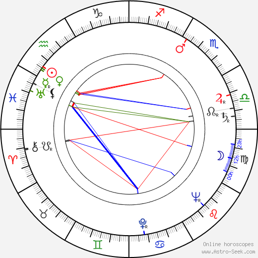 Otto Tausig birth chart, Otto Tausig astro natal horoscope, astrology