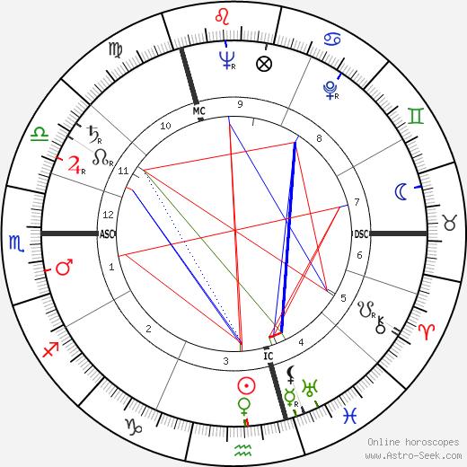 Patrick Macnee birth chart, Patrick Macnee astro natal horoscope, astrology