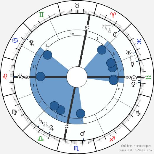 Renata Tebaldi wikipedia, horoscope, astrology, instagram