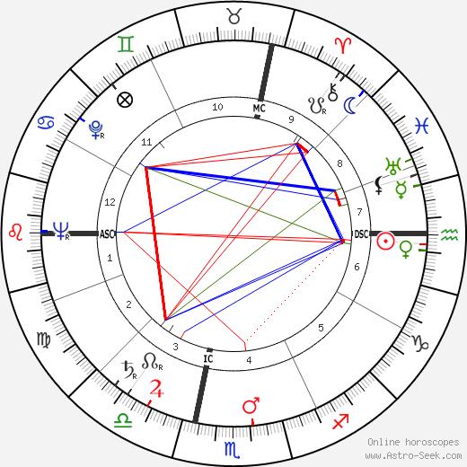 Renata Tebaldi tema natale, oroscopo, Renata Tebaldi oroscopi gratuiti, astrologia