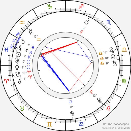 Renato Polselli birth chart, biography, wikipedia 2018, 2019