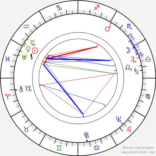 Sándor Járóka astro natal birth chart, Sándor Járóka horoscope, astrology