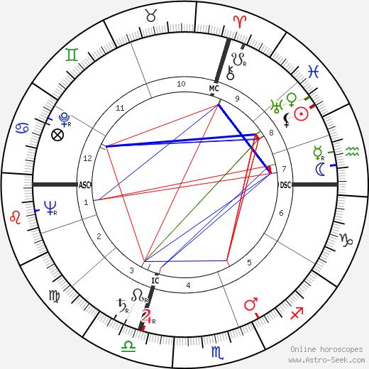 Silvio Formentin день рождения гороскоп, Silvio Formentin Натальная карта онлайн